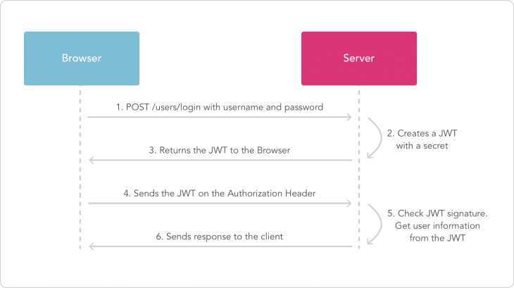 JWT Token authentication process