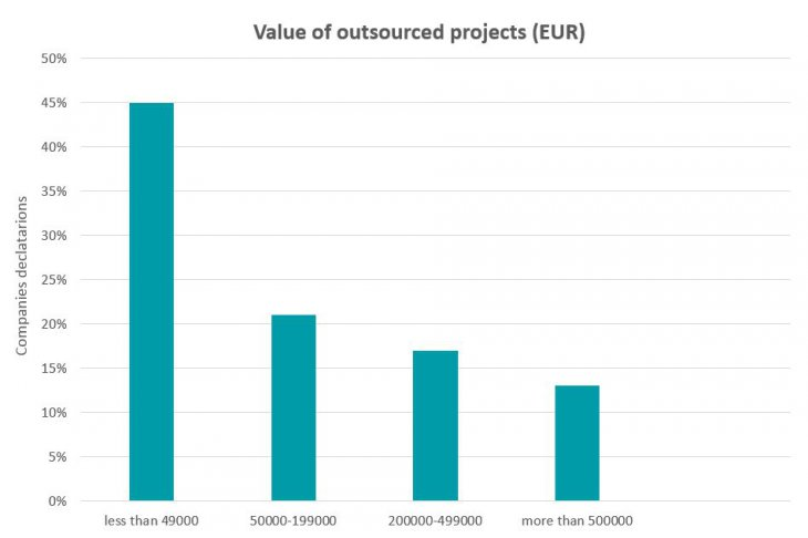 Value of outsourced projects