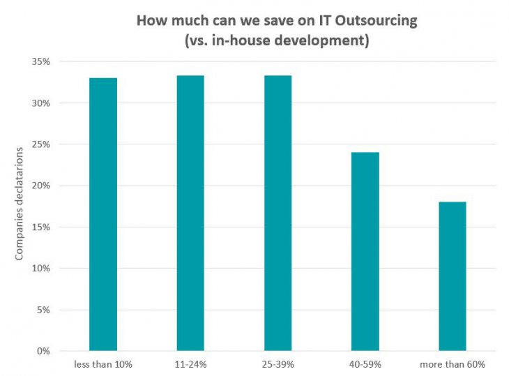 Savings on IT Outsourcing