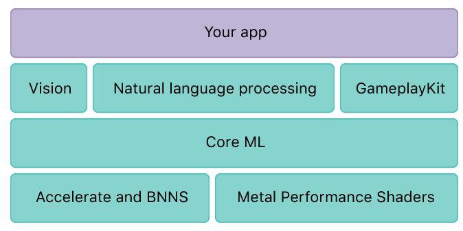 core Ml model