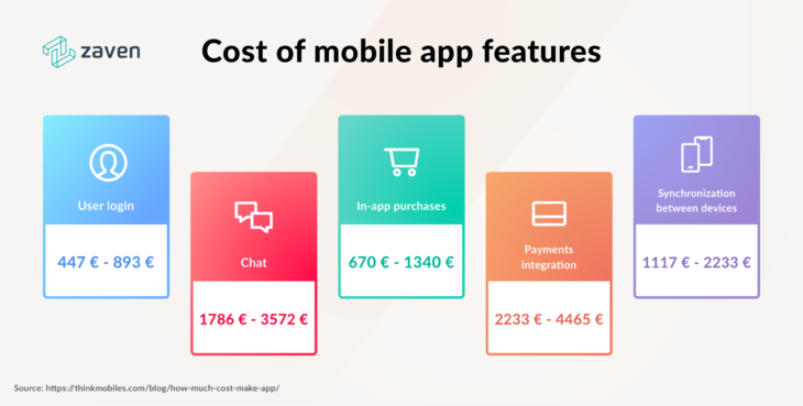 estimating mobile app